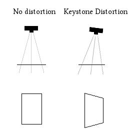 distorsione-effetto-keyston-proiezione